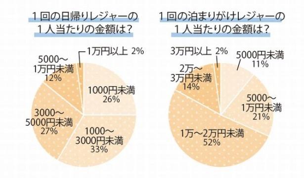 日帰りだと「1回1000円未満」が26%も!  みんな、賢くレジャーしてるみたい
