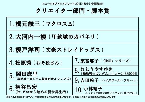 「ニュータイプアニメアワード2015-2016」中間発表!投票締切は9月14日まで!