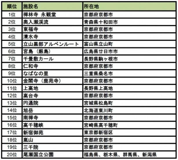 【写真を見る】「紅葉名所ランキング2016 トップ20」はこちら