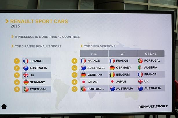 ルノー・スポールモデルのうち、日本では最上位のR.Sグレードと中間のGTグレードの売り上げが高いという