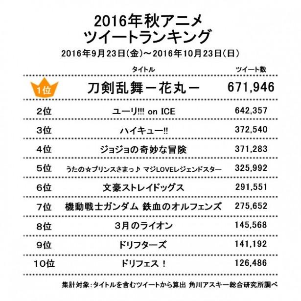 2位に急上昇した要注目タイトルとは!? 秋アニメツイートランキング発表