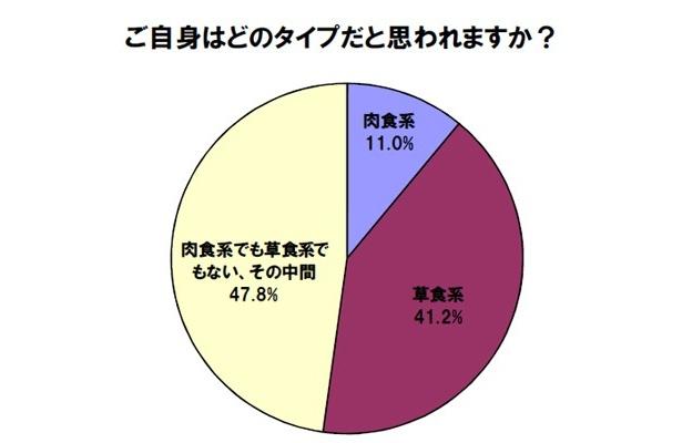 女性に対し「ご自身のタイプは?」という質問に対しては、「私自身は肉食系ではない」と答える人が89%という結果に