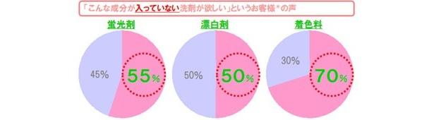 消費者調査の結果を示すグラフ。意外も「不要な成分」に対する意見は多い
