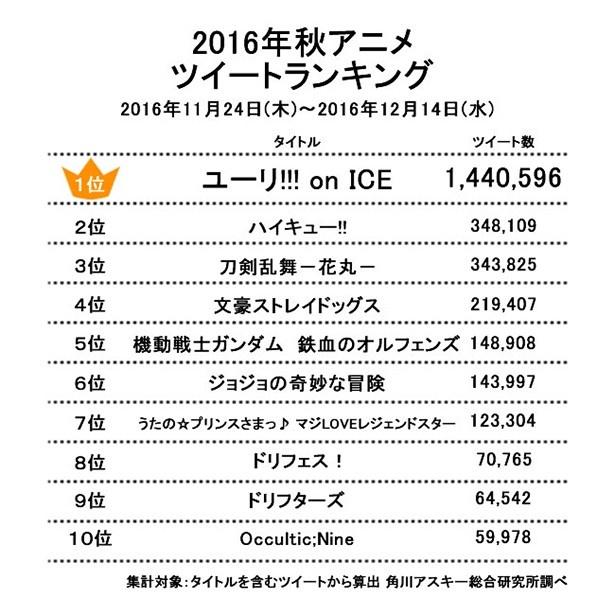 2016年秋アニメツイートランキング1位~10位(11月24日~12月14日まで)