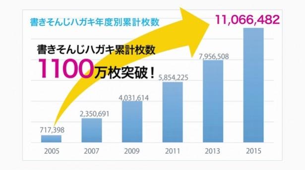 【写真を見る】書き損じハガキの、回収枚数(累計)。昨年1千万枚を超えた