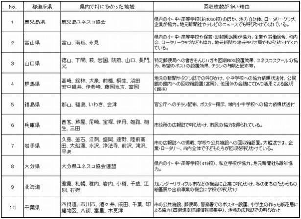 2016年の都道府県別、ハガキ回収ランキング。1位は鹿児島県