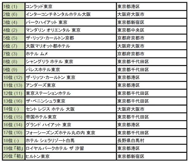 【写真を見る】【外国人に人気の日本のホテル2016 トップ20】(括弧内は前年順位。「初」は今年初登場。)