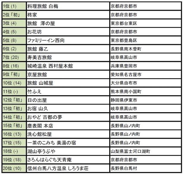 【外国人に人気の日本の旅館2016 トップ20】(括弧内は前年順位。「初」は今年初登場。)