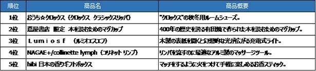 【写真を見る】TSUTAYA人気雑貨ランキング 11月1日~12月12日に販売した商品の集計による