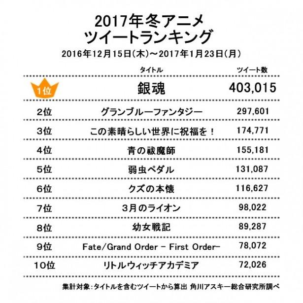 2017年冬の人気アニメは?  冬アニメツイートランキング